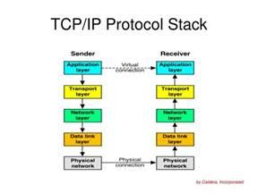 TCP IP Protocol Stack