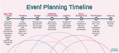 Event Planning | Student Leadership and Involvement ...