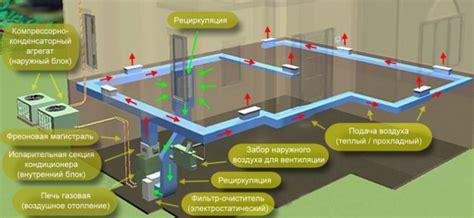 Отопление производственных помещений . вентиляция и кондиционирование
