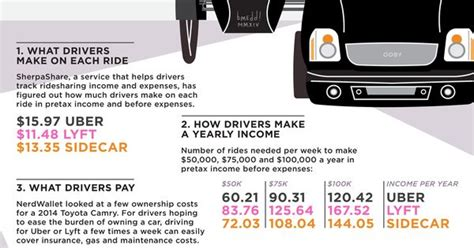 This Is How Much You Need To Drive For Uber Or Lyft To