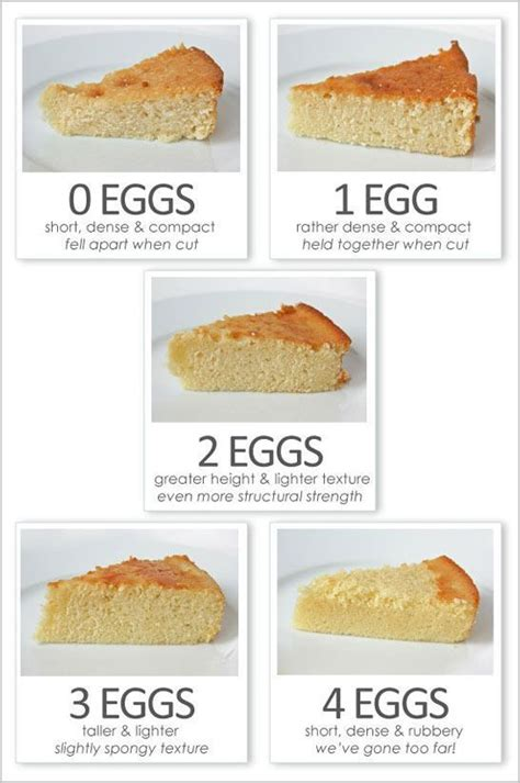 My list of cake recipes is always expanding and i love being able to add tried and true recipes. EGGSactly Perfect Baking | Baking, No bake cake, Food