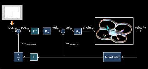 ar drone simulink development kit  file exchange matlab central