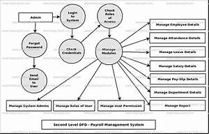 Payroll Management System Dataflow Diagram  Dfd  Freeprojectz