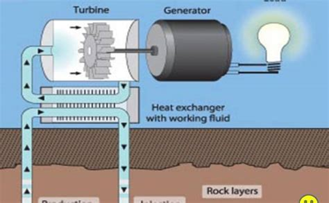 How Produce Electricity Water Hydropower