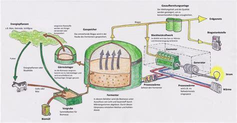 was ist anlauger funktion einer biogas anlage serie teil 1 seite 2 2 eco 178