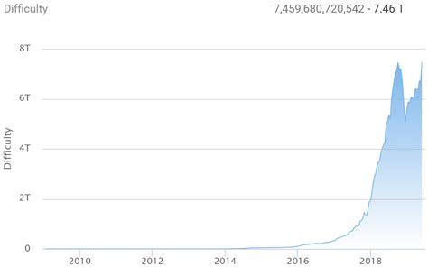 btc difficulty bitcoin mining difficulty reaches all time high beincrypto