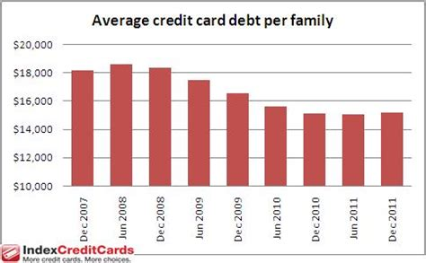 Average Credit Card Debt In The Us. Online Computer Courses Online College Tutors. Harrison Middle School Ohio Acls Aha Online. Selling Home Insurance Southwest Travel Tools. Credit Card Legislation Dentist In Northridge. Apartment To Rent In Paris Car Accident Laws. Payroll Companies For Small Businesses. Apartments In Alexandria Va Old Town. Comedy Open Mic London Car Died While Driving