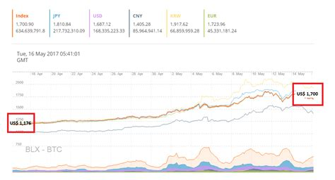 Find out the current bitcoin price in usd and other currencies. Bitcoin Price Likely to Hit $3,500 This Year, Says Major Bitcoin Exchange Executive - Why LTC