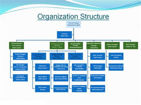 Construction Organizational Structure Construction Company Organizational Chart Dolap