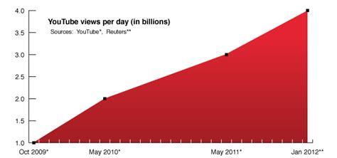 youtube       billion views  day