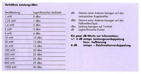 Wlanantennenbau Grundlagen Easterhegg 2003