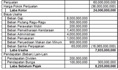 contoh rekonsiliasi fiskal kabar pajak