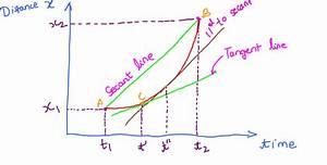 Instantaneous velocity VS Average Velocity | Mathematics ...