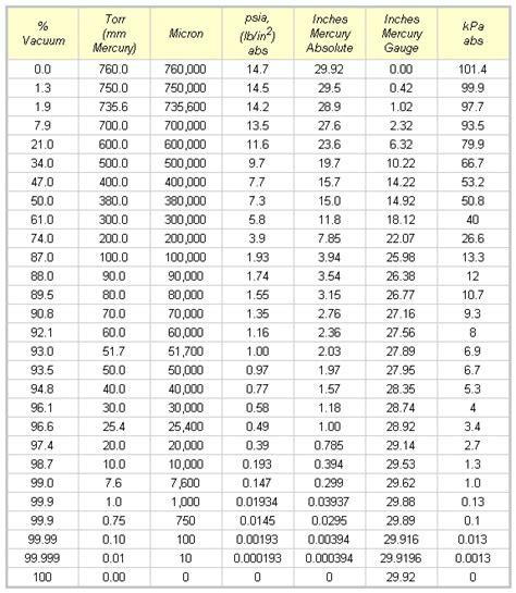 Vacuum Measurement Units by Tire Pressure Units Conversion 2017 2018 2019 Ford