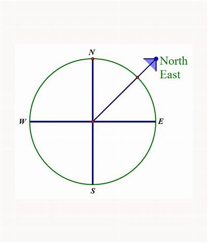 Compass Points Bearings Cardinal Secondary Eight Circle
