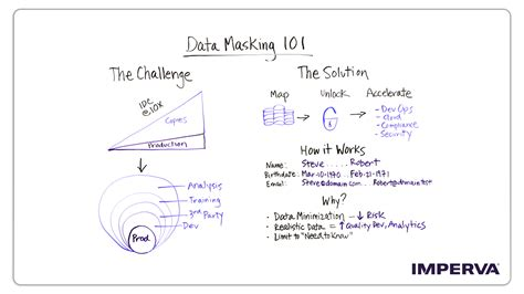 data masking  whiteboard wednesday video blog