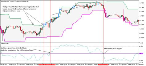 Donchian Channel Forex Strategy For Metatrader 5