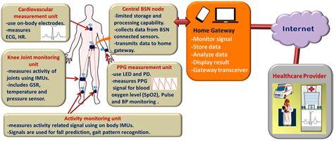 Sensors   Free Full-Text   Wearable Sensors for Remote