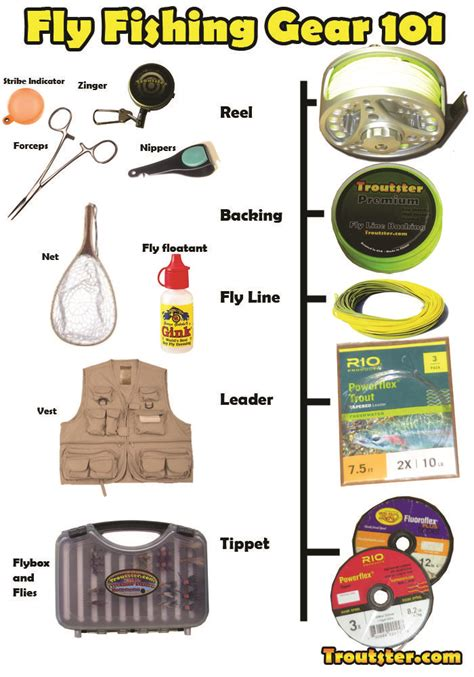 basic fly fishing gear  accessories neededinfographic