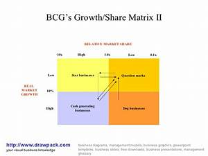 Bcg Growth Share Ii Matrix Diagram