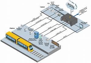 Tc Comm U0026 39 S Products For Light Rail  Railroads  U0026 Heavy Rail