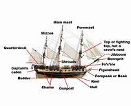 Fabulous Pirate Ship Parts Diagram Diagram Wiring 101 Cominwise Assnl