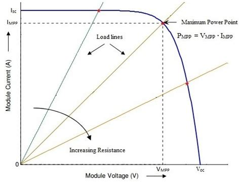 Pv Diagram Unit by I V Curve Of A Typical Pv Cell And A Resistive Load