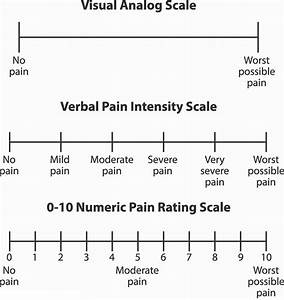 Unidimensional Pain Scales