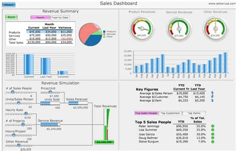 interactive dashboard template excel microsoft excel