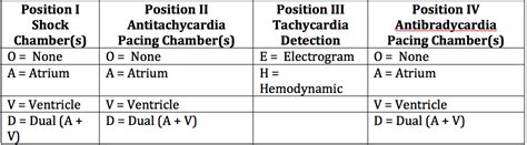 Pacemakers and implantable cardioverter defibrillators— presentation. Pacemaker nomenclature | Keywords SelfStudy LLC