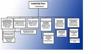 Chart Organizational Team Leadership Catholic Church