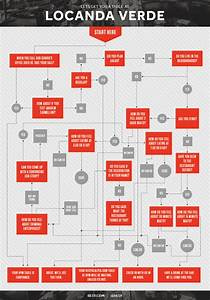 Flow Chart  Getting Into Locanda Verde  Or Any Other Great