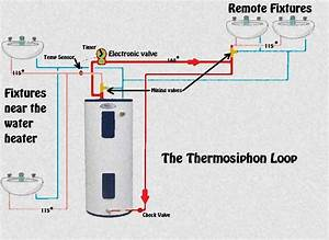 Water Heater Circulation Pump Installation  Water  Free