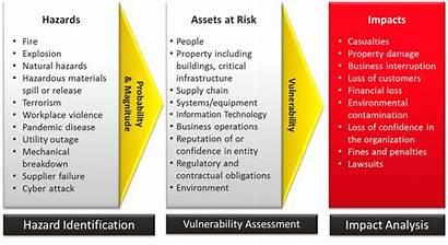 Risk Assessment Process Template Business Safety Hazard