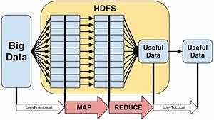 What Is Hadoop Good For   Best Uses  Alternatives   U0026 Tools