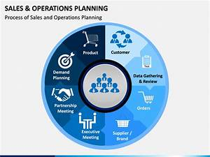 Sales And Operations Planning Powerpoint Template