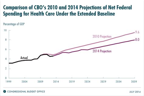bureau bo concept revisions to cbo 39 s projections of federal health care