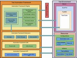 Architecture - Test Automation 4 3 0