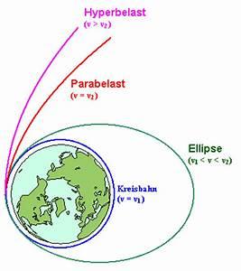 Fluchtgeschwindigkeit Erde Berechnen : kosmische geschwindigkeiten leifi physik ~ Themetempest.com Abrechnung