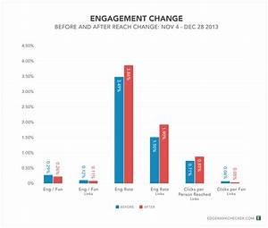 Make Facebook's Algorithm Change Work For You, Not Against ...
