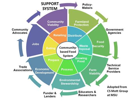 food system connections  support