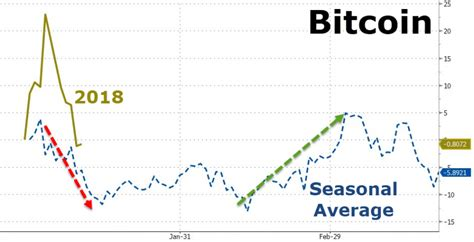 When you're done tallying your winners and losers, you can't write off a loss of more than $3,000. Stocks Surge To Best Start In 30 Years; Bitcoin, Bonds & Dollar Battered   Zero Hedge