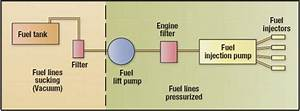 The Working And Maintenance Of A Diesel Engine