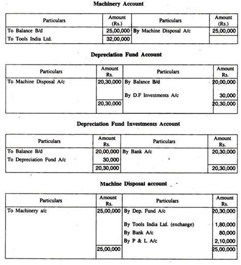 sinking fund formula for depreciation sinking fund method of depreciation with accounting entries