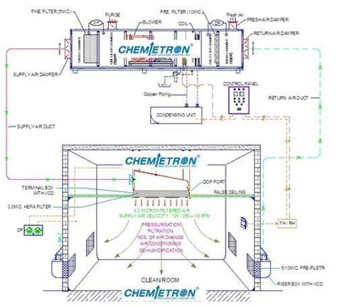 Installation Wiring Diagram For Industri by Ahu System Automatic Grade Yes Rs 50000 Unit