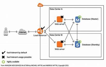 Availability Building Systems Architecture Aws Services System