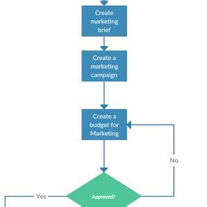 Flowchart Software To Quickly Create Flowcharts