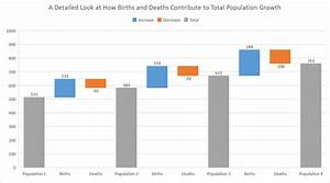 Introducing The Waterfall Chart A Deep Dive To A More