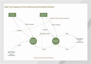 Download Data Flow Diagram Template Word Free