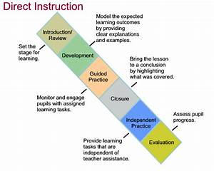 What Is Direct Instruction
